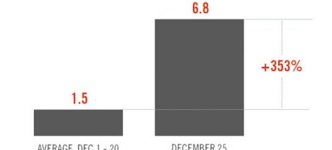 Τεράστια αύξηση στις ενεργοποιήσεις iOS και Android συσκευών τα Χριστούγεννα