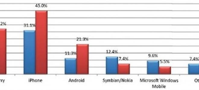 iPhone vs BlackBerry: σημειώσατε iPhone
