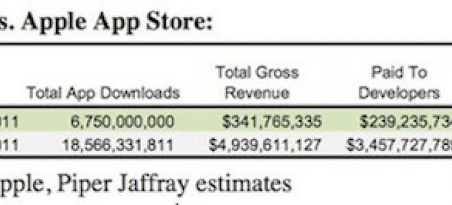 App Store vs Android Market: σημειώσατε App Store